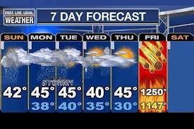 end of world forecast
